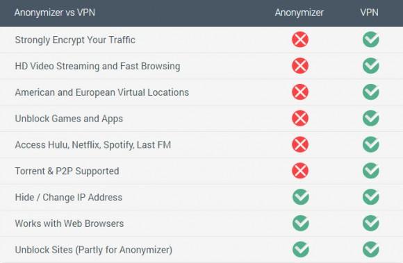 shadeyouvpn-anonymizer
